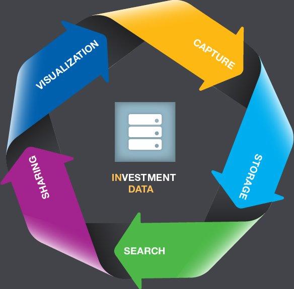 Solves Big Data Continuum